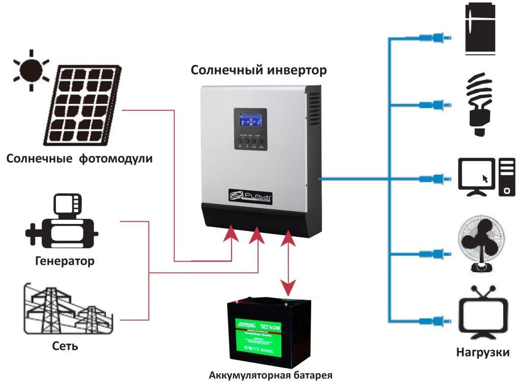 Солнечные системы для дома