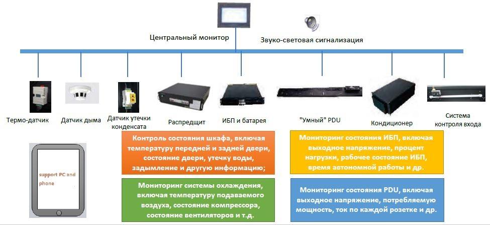 Система мониторинга IT Cabin