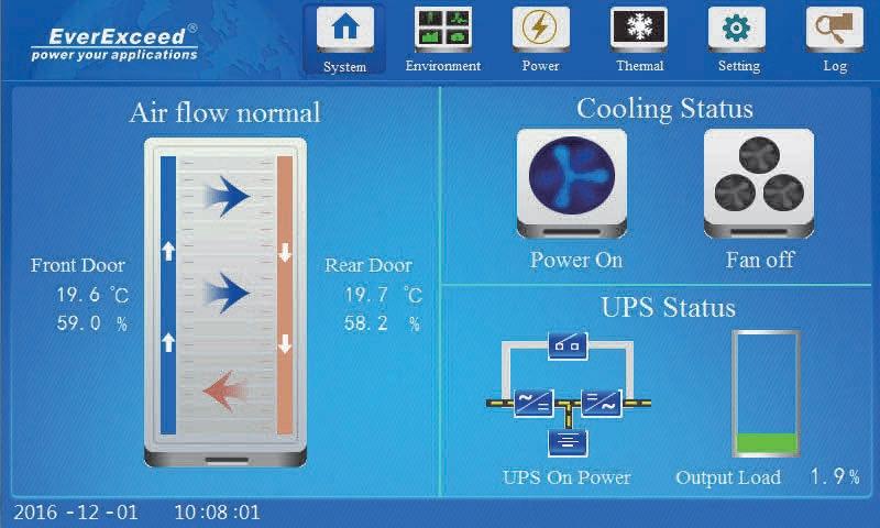 Система мониторинга IT Cabin Solution